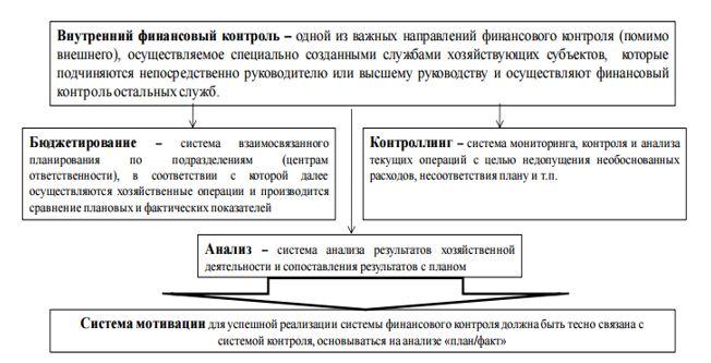 Организация финансового контроля на предприятии