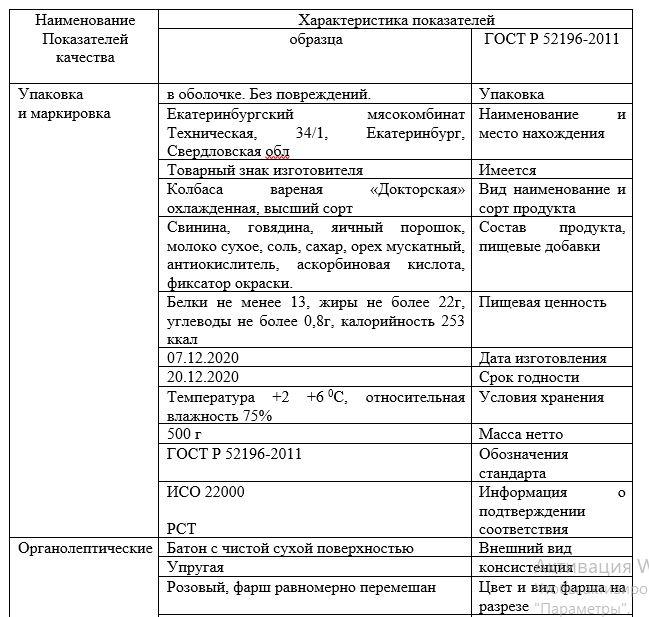 Идентификация качества вареной колбасы «Докторская» Екатеринбургский мясокомбинат