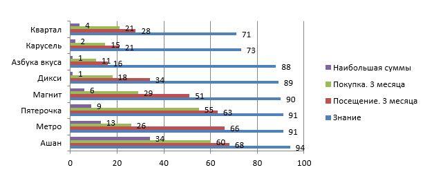 Сравнительная диаграмма по критериям: знание, посещение, покупка (% от общего числа респондентов)