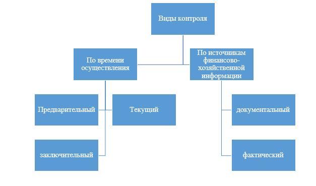 Виды контроля, используемы СВК за расчетами с поставщиками и подрядчиками