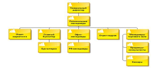 Структура ТОО «УЛЫТАУ НАН»