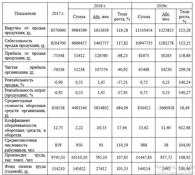 Анализ основных экономических показателей ТОО «УЛЫТАУ НАН» за 2017-2019 гг.