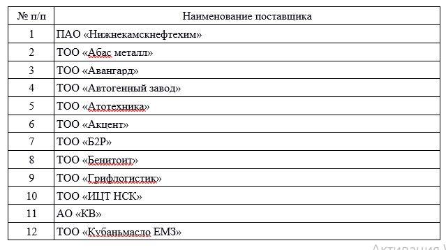 Основные поставщики ТОО «УЛЫТАУ НАН»
