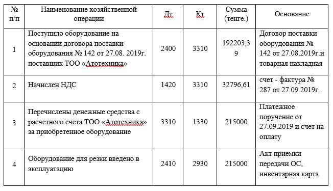 Бухгалтерские записи по поступлению объекта основных средств в ТОО «УЛЫТАУ НАН»