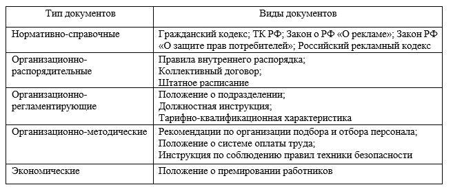 Классификациянормативно-методическихдокументов ГБУ «Жилищник района Фили-Давыдково»