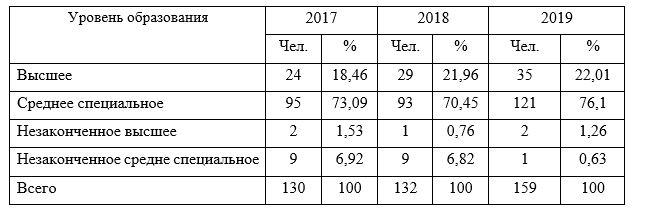 Качественная характеристика образовательного уровня работников подстанции АО «Национальный Центр Нейрохирургии», г. Нур - Султан за 2017-2019 гг.