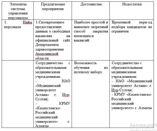 Сводная таблица основных результатов анализа системы управления медицинским персоналом подстанции АО «Национальный Центр Нейрохирургии» г. Нур – Султан