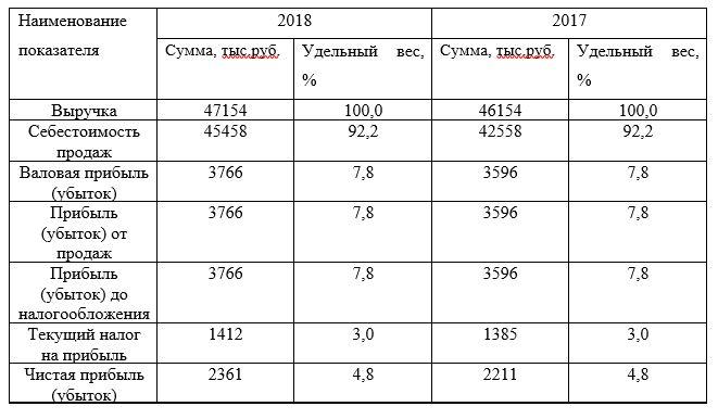 Анализ структуры отчета о финансовых результатах ТОО «Казпром Серт» за период 2017-2018 гг.
