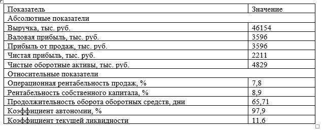 Основные финансовые показатели ТОО «Казпром Серт» за период 2017 год