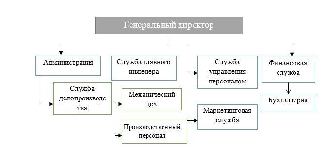 Линейная организационная структура управления ТОО «Aykar Group»