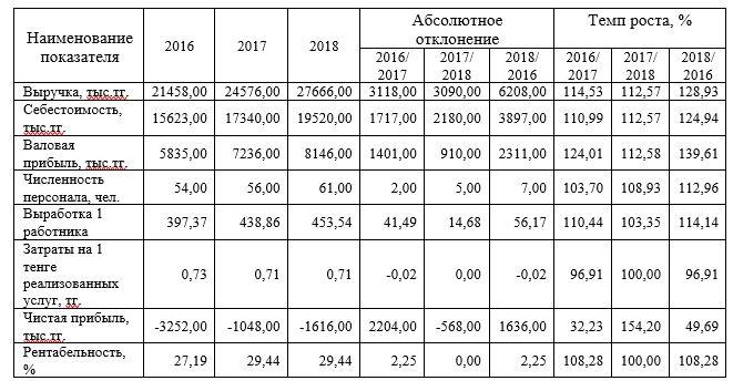 Основные финансово-экономические показатели деятельности ТОО «Aykar Group»