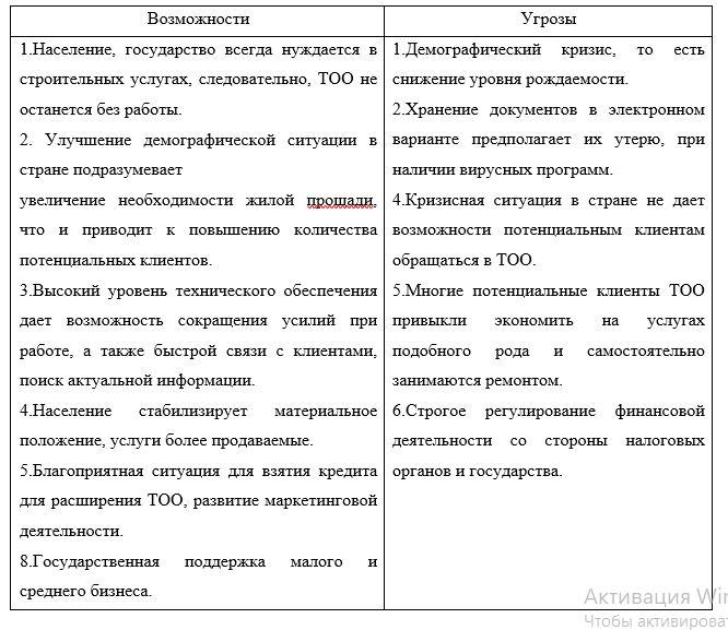 Возможности и угрозы ТОО «Aykar Group»