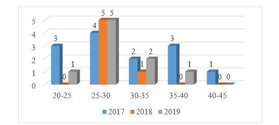 Данные возраста среднего и старшего начальствующего состава ГУ
