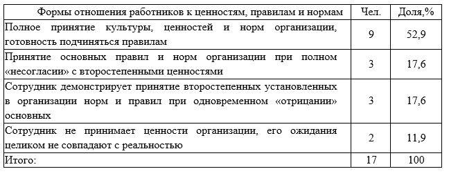 Результаты оценки отношения работников ТОО «Кредо-Визуаль» к организационной культуре предприятия