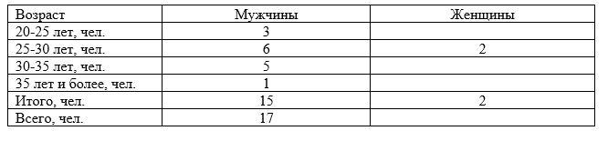 Структура коллектива ТОО «Кредо-Визуаль» по полу и возрасту, чел. на 31.12.2018 г.