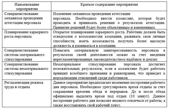 Сводная таблица проектируемых мероприятий в ТОО «Кредо-Визуаль»