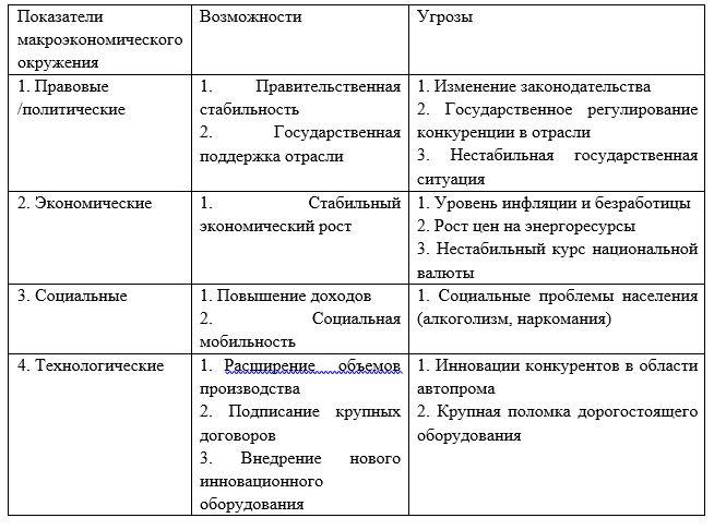 Показатели макроэкономического окружения