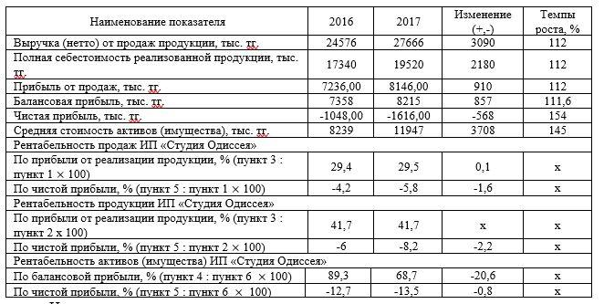 Анализ уровня и динамики показателей ТОО «ҚазМұнайГаз» АЗС № 97.
