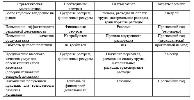 Возможности реализации стратегических альтернатив, ТОО «ҚазМұнайГаз» АЗС № 97