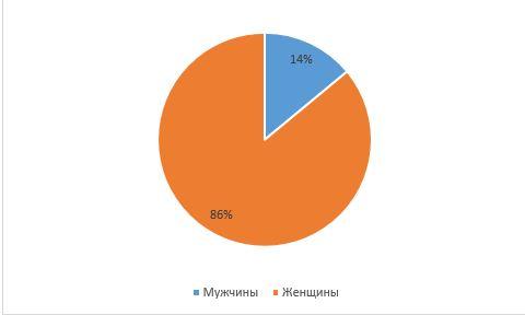 Распределение респондентов по половому признаку