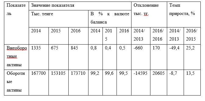 Структура актива баланса за 2014-2016 гг.