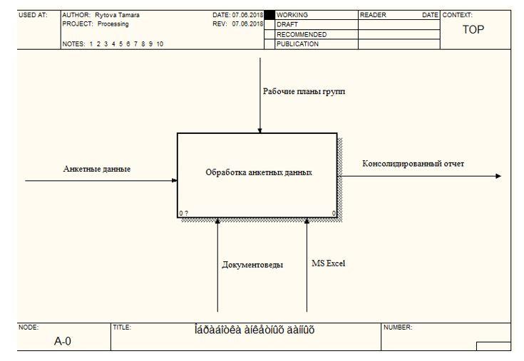 Контекстная диаграмма «Обработка анкетных данных»