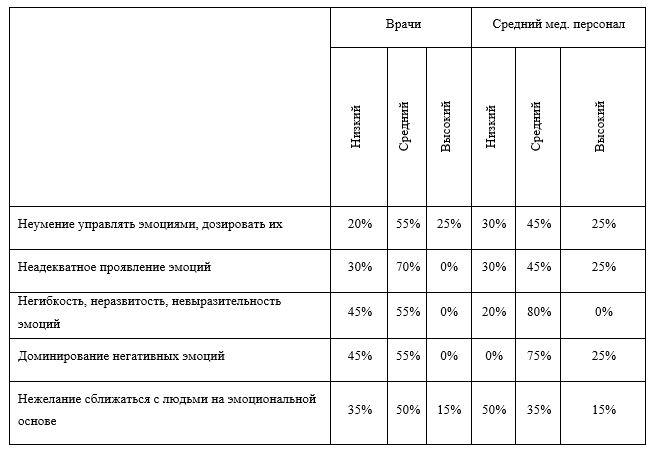 Результаты диагностики особенностей сформированности барьеров в межличностном общении