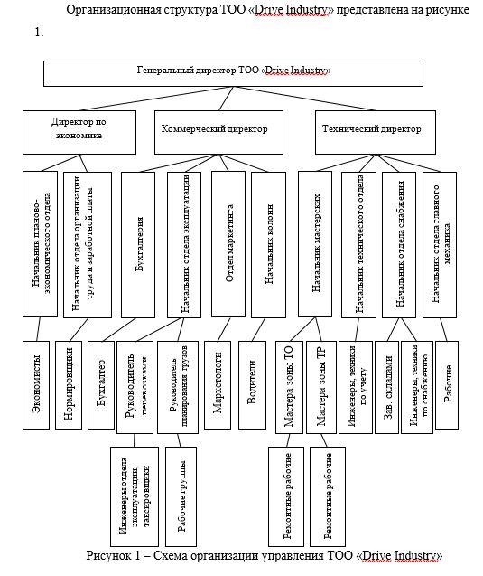Схема организации управления ТОО «Drive Industry»