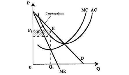 Краткосрочное равновесие монополистического конкурента