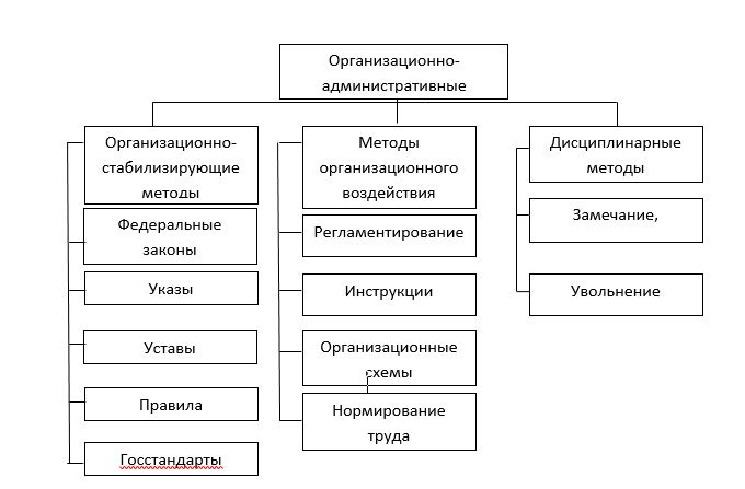 Организационно-административные методы управления персоналом