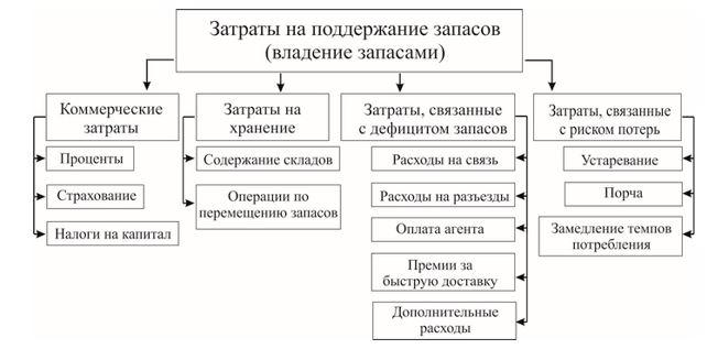 Классификация затрат, связанных с хранением ТМЦ