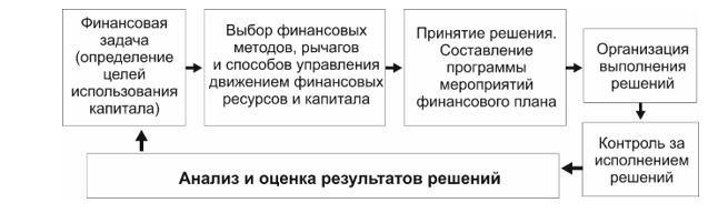 Общая схема финансового менеджмента