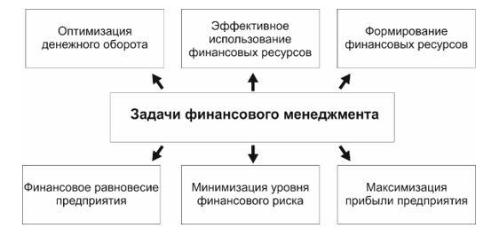 Задачи финансового менеджмента