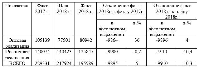 Обзор финансового положения ТОО «Ахмеди групп» за 2017-2018 гг.