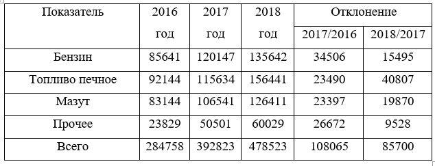 Анализ состава запасов по видам товаров ТОО «Ахмеди групп» за 2016-2018г.г., тыс. тг.