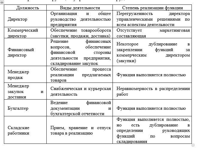 Закрепление функций управления за сотрудниками ТОО «Томь»