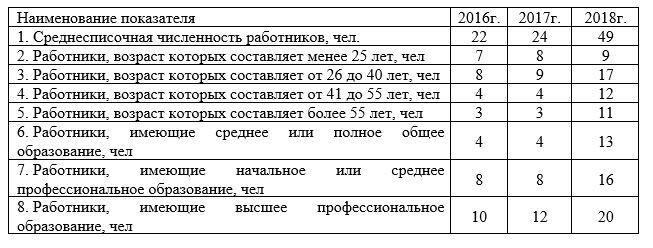 Данные о численности, возрасте и образовании сотрудников ТОО «Томь» за период 2016-2018гг.