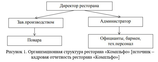 Организационная структура ресторана «Комильфо» [источник – кадровая отчетность ресторана «Комильфо»]