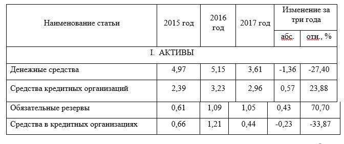 Анализ структуры активов и пассивов  Kaspi Bank 2015–2017гг.