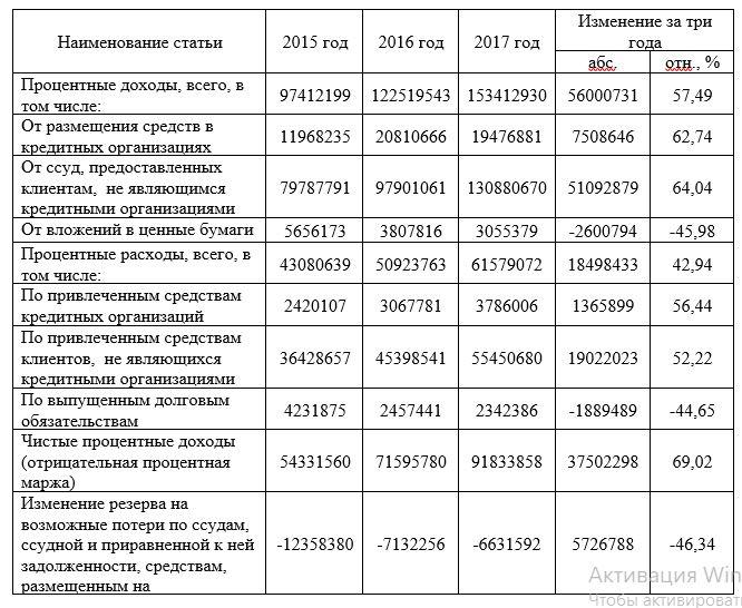 Результаты финансово – хозяйственной деятельности Kaspi Bank 2015– 2017гг.