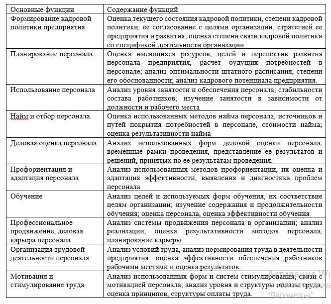 Основные параметры оценки эффективности системы управления персоналом на предприятии