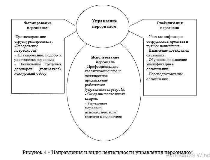 Направления и виды деятельности управления персоналом