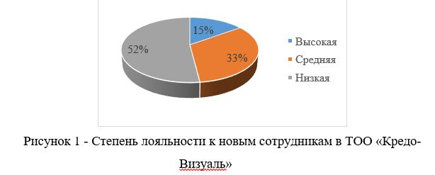 Степень лояльности к новым сотрудникам в ТОО «Кредо-Визуаль»