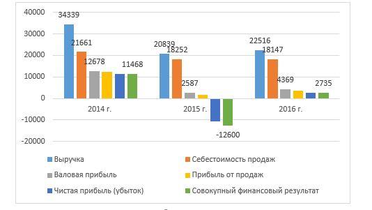 Рисунок 1. График динамики финансовых показателей ТОО «Кредо-Визуаль» за 2014 – 2016 гг.