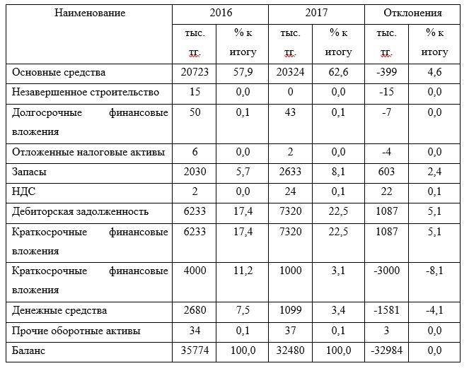 Структура актива ТОО «Drive Industry» за 2016-2017 гг.