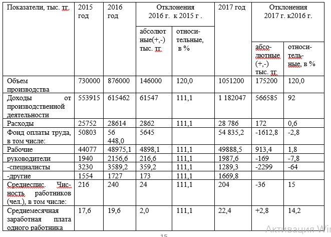 Динамика основных технико-экономических показателей ТОО «МегатронКЗ» за 2015-2017гг.
