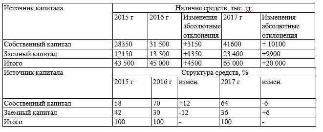 Анализ динамики и структуры источников капитала в ТОО «МегатронКЗ» за 2016-2017 гг