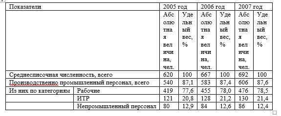 Состав и структура предприятия по категориям работников