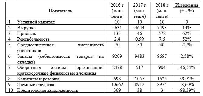 Основные показатели деятельности ТОО «Юникс-1» за 2016-2018 гг.
