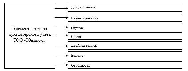 Элементы метода бухгалтерского учета ТОО «Юникс-1»